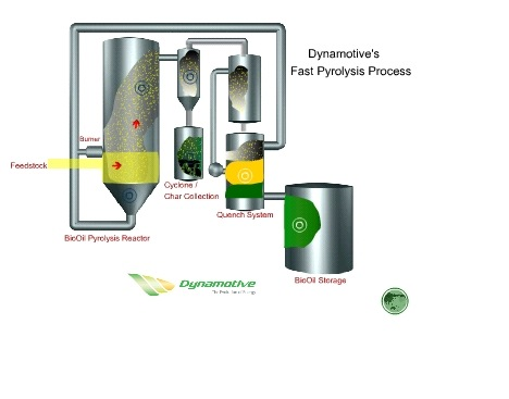 fuel from pyrolysis Abstract: there has been an enormous amount of research in recent years in the area of thermo-chemical conversion of biomass into bio-fuels (bio-oil, bio-char and bio-gas) through pyrolysis technology due to its several socio-economic advantages as well as the fact it is an efficient conversion method.