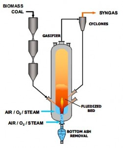 GTI Simple Gasification Process Graphic