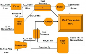 NH3 Production via SSAS Graph