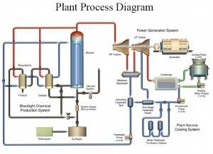 BlackLight's Proposed Plant Diagram