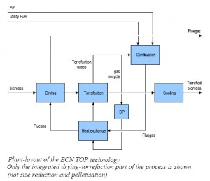 Dutch Process Diagram With Torrefaction