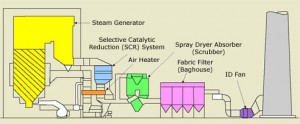 Supercritical Emissions Steps Diagram