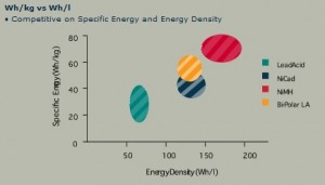 Bi Polar Battery Competitive Position. Click image for more.