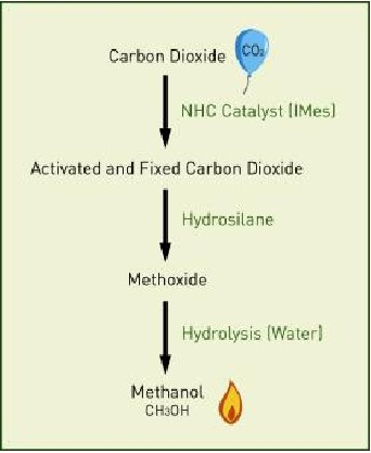 CO2 to Methanol Process