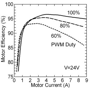 Tokai U's Motor Efficiency Graph. Click image for more info.