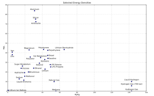 Energy Density Specific Energy Graph.  Click image for more.