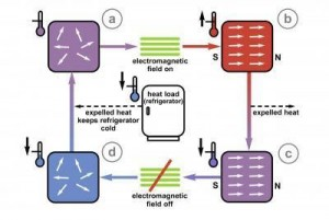 Magnetic Refrigeration Process Graph. Click image for more info.