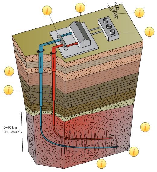 Simple Geothermal Energy Diagram Engineered geothermal system