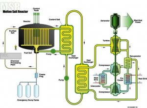 Thorium Fueled Molten Salt Reactor Block Diagram.  Click image for the largest view.