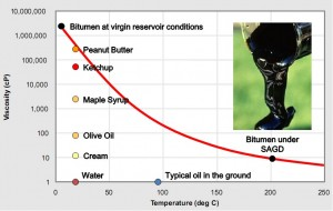 ConocoPhillips Explains Bitumen Viscosity. Click image for more.