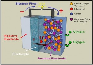 Lithium Air Battery Activity Flow Chart. Click image for the largest view.