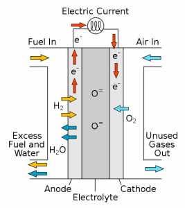 Solid Oxide Fuel Cell Diagram. Click image for more information.