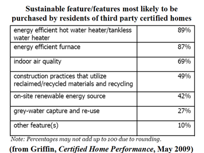 Energy efficient home features new energy and fuel for Energy efficient house features