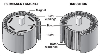 Induction Permanent Magnet Motor Comparison. Click image for the ...