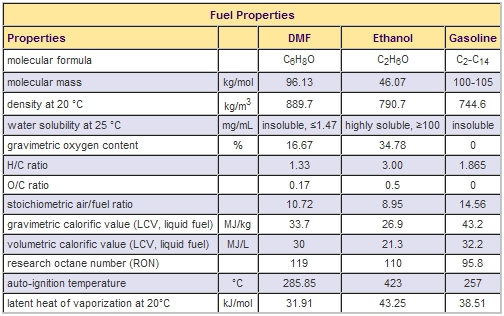 Physical Properties Of Gasoline Fuel
