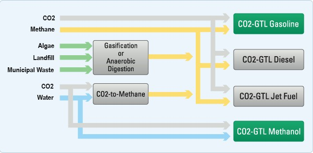 Make Liquid Fuels From Methane And Co2 Energy