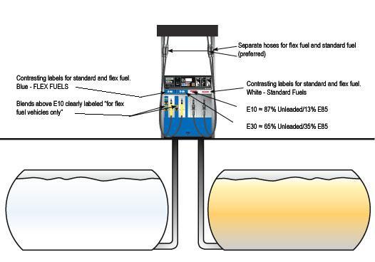 ethanol in oil patch gas pump diagram 2002 s10 blazer wiring gas pump #2