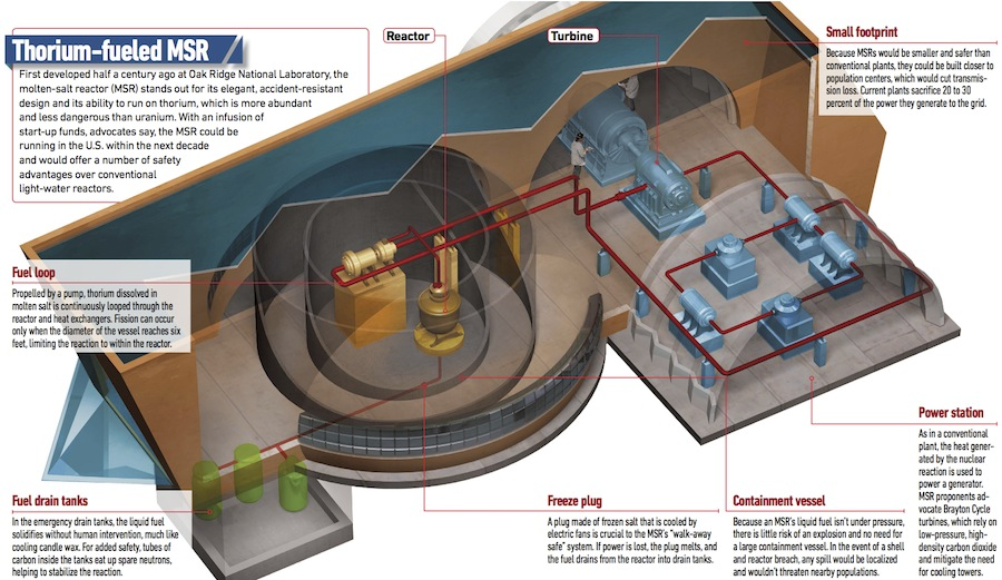 Thorium Fueled Nuclear Plant To Be Built