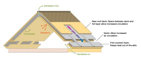 ORNL's New Roof Design Graphic. Click image for more info.