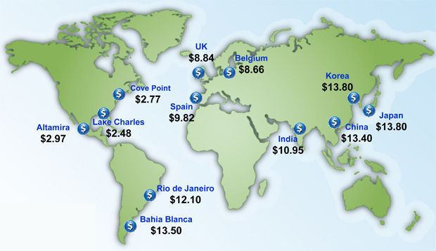 Natural gas prices worldwide