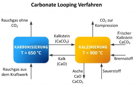 Carbonate Looping Process Graph. Click image for more info.