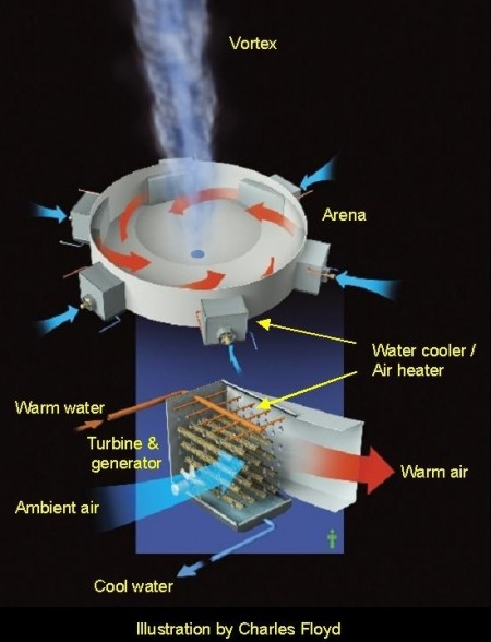 Atmospheric Vortex Engine Base Block Diagram. Click image for the largest view.