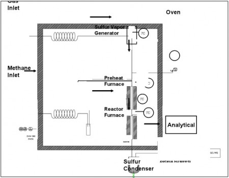 Methane Reactor Design with Sulfur Catalyst. Click image for more info.