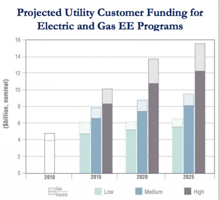 Spending on energy efficiency programs funded by electric and natural gas utility customers in a mid range projection will double by 2025 to about $9.5 billion per year. Image Credit: Lawrence Berkeley National Laboratory.  Click image for the largest view.