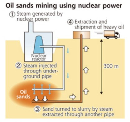 Nuclear Reactor Oil Sands Extraction Diagram. Click image for the largest view