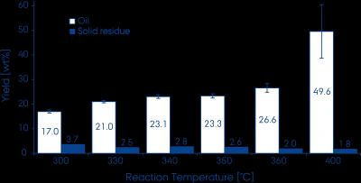 This graph shows oil yield from HTL at different temperatures according to a recent study done by Aarhus University. Image Credit: Mørup et al.