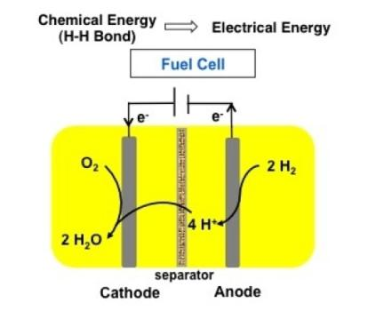 PNNL's  Iron Catalyst Fuel Cell Block Diagram. Click image for the largest view,.