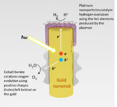 Solar Nano Metallic Hydrogen Splitter. Click image for the largest view.