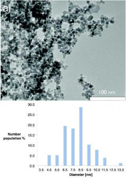 Iron Cobalt Nanoparticles for Catalyst. Click image for more info.