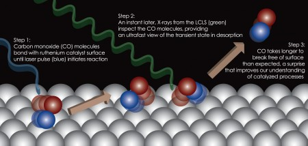 SLAC Surface Chemical Reaction Diagram. How LCLS views surface chemistry Image Credit: Hirohito Ogasawara at SLAC National Accelerator Laboratory. Click image for the largest view.