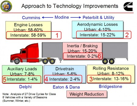 SuperTruck Improvement Graphic. Click image for the largest view.
