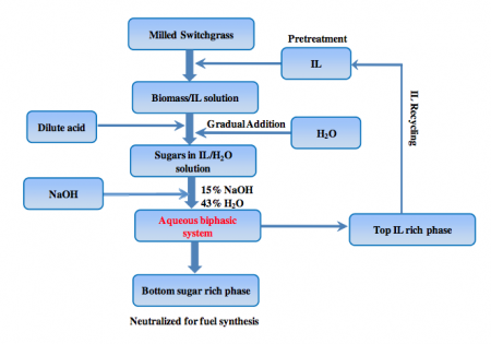 Ionic Liquid Pretreatment Block Diagram.   Click image for the largest view.