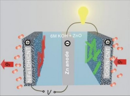 Zinc-Air Rechargeable Battery from Stanford. Click image for more info.