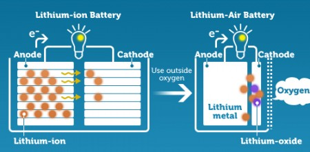 Lithium ion Compared to Lithium Air.  A  lithium-air battery uses oxygen in the air for the cathode and lithium metal for the anode allowing for a smaller and lighter package.