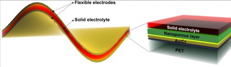 Flexible Battery Layer Graphic by Tour at Rice University.  Click image for the largest view.