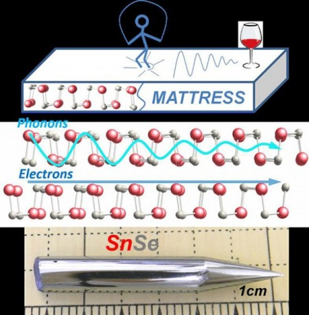 Tin Selenide as a Thermoelectric Generator Graphic.  Image Credit: Lidong Zhao, Northwestern University.