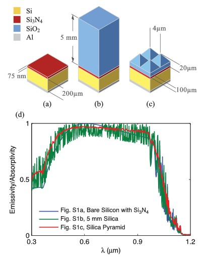Silicon Solar Cell Thermal Reflective Structure at Stanford.  Click image for more info.