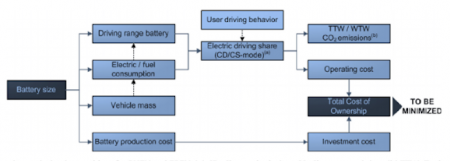 Battery Capacity Selection Graphic Structure. Click image for the largest view.  Image courtesy DLR.