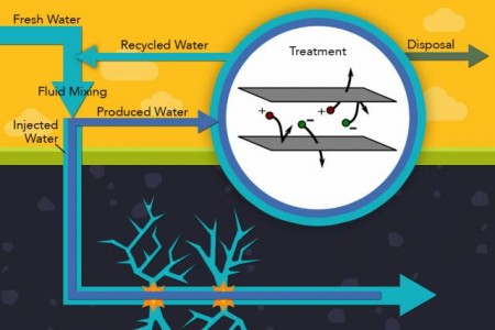 Hydraulic Fracturing Water Cycle Graphic From MIT.