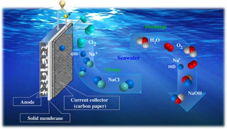Seawater Sodium Chloride Fuel Cell Layout.  Schematic illustration of the designed hybrid-seawater fuel cell and a schematic diagram at the charged–discharged state. Click image for the largest viw.