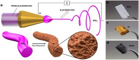 Electrospun Silicon Examples.  Click image for more info.