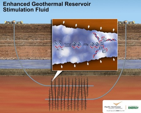 Enhanced Geothermal Stimulation Fluid Graphic from PNNL.  Pacific Northwest National Laboratory's new geothermal stimulation fluid could make geothermal power production more environmentally friendly and less costly where conventional geothermal doesn't work. The nontoxic fluid is designed to be used in enhanced geothermal systems, where fluids are injected into drilled wells that lead to underground geothermal reservoirs. The fluid expands when exposed to carbon dioxide underground, which creates tiny, but deep cracks in otherwise impermeable rock. Image Credit: Pacific Northwest National Laboratory.  Click image for the largest view.