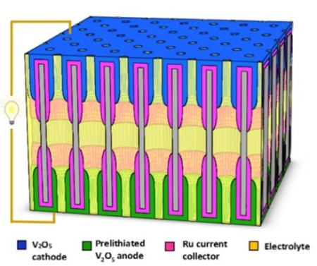 Nanobattery Array from the University of Maryland.  Click image for more info.
