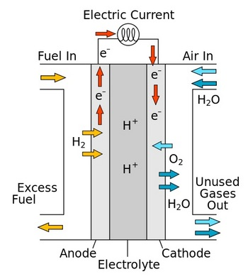 Fuel Cell Operation Diagram. Image Credit: UW-Madison.  Click image for the largest view.