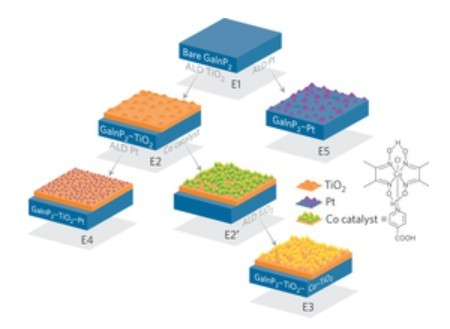 Surface modification strategies for the p-GaInP2 photoelectrodes. Image Credit: NREL. Click image for the largest view.