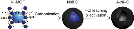 The Ni-MOF used as a precursor consists of an orthorhombic crystal. Atoms are shown as follows: C, black; H, white; O, red; N, blue; Ni, royal blue. Carbonization of the synthesized Ni-MOF was at 700°C in N2 atmosphere to obtain Ni@C. HCl leaching treatment was repeated three times to sufficiently dissolve exposed Ni metal. Constant potential and CV treatments were performed to activate the catalysts until they reached the optimal performance and remained stable. During the activation process, Ni single atoms formed in situ anchored on the graphitized carbon. Click the Nature Communications link below to see the abstract, the full paper at this date and this and other figures.